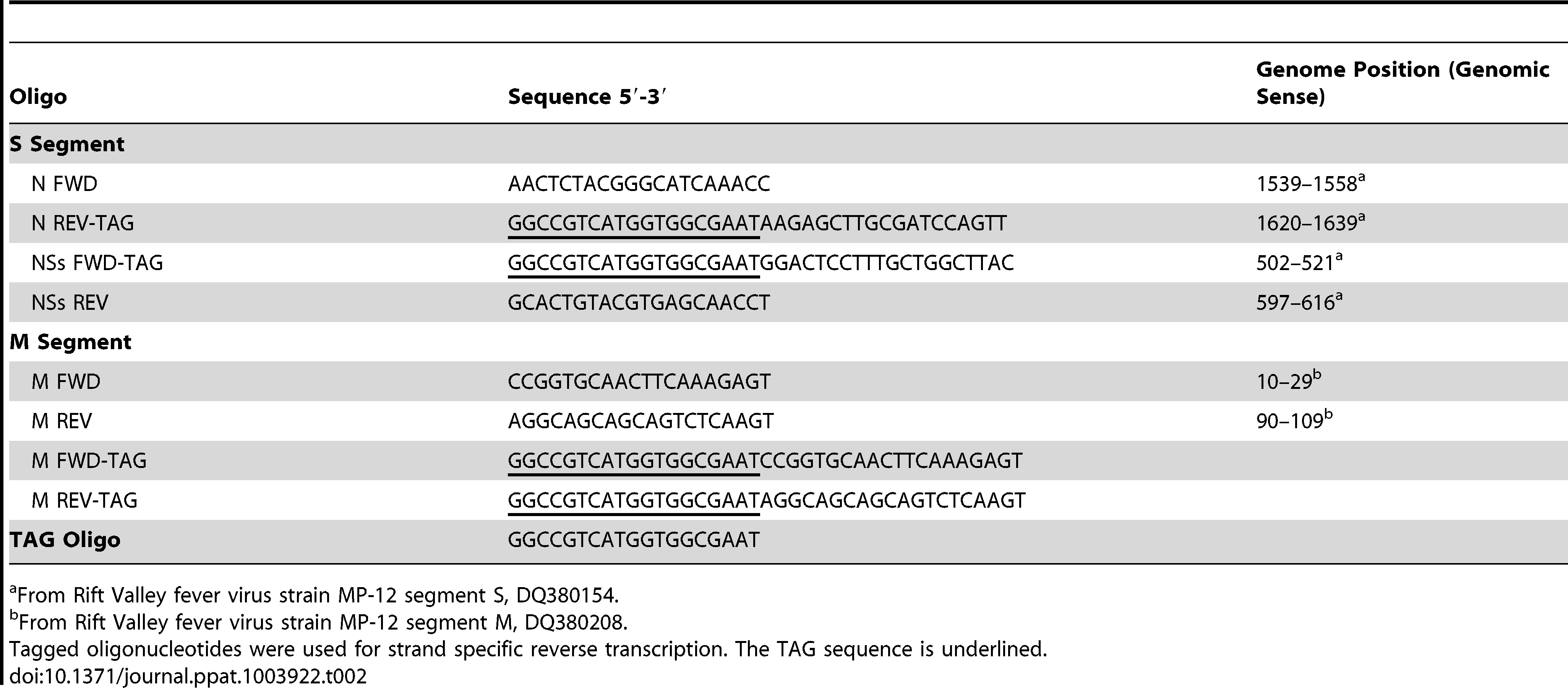 Oligonucleotides used in reverse transcription and qRT-PCR reactions.