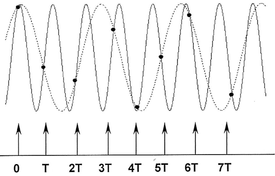 Aliasing – chybná interpretace vyšších kmitočtů vlivem nízké vzorkovací frekvence (šipky). Původní signál je označen plnou čárou, výsledný signál je označen tečkovanou čárou (Mohylová, Krajča, 2004).
