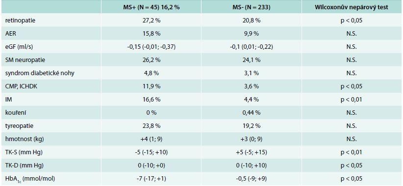 Rozdíl v počtu nových komplikací na konci studie mezi skupinou MS+ a MS- (= rozdíl diferencí na konci)
