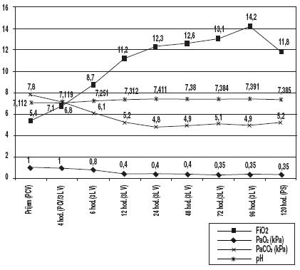 Trendy priemerných hodnôt krvných plynov, pH a aplikovanej koncentrácie O2 v dýchacej zmesi (n = 4)