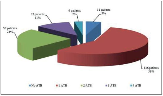 Number of antibiotics used in the anamnesis in one patient over the age of 65 years