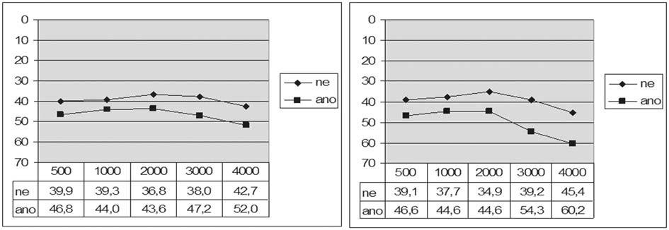 Graf 5a. Vzdušné vedení před a po operaci podle meatoplastiky.