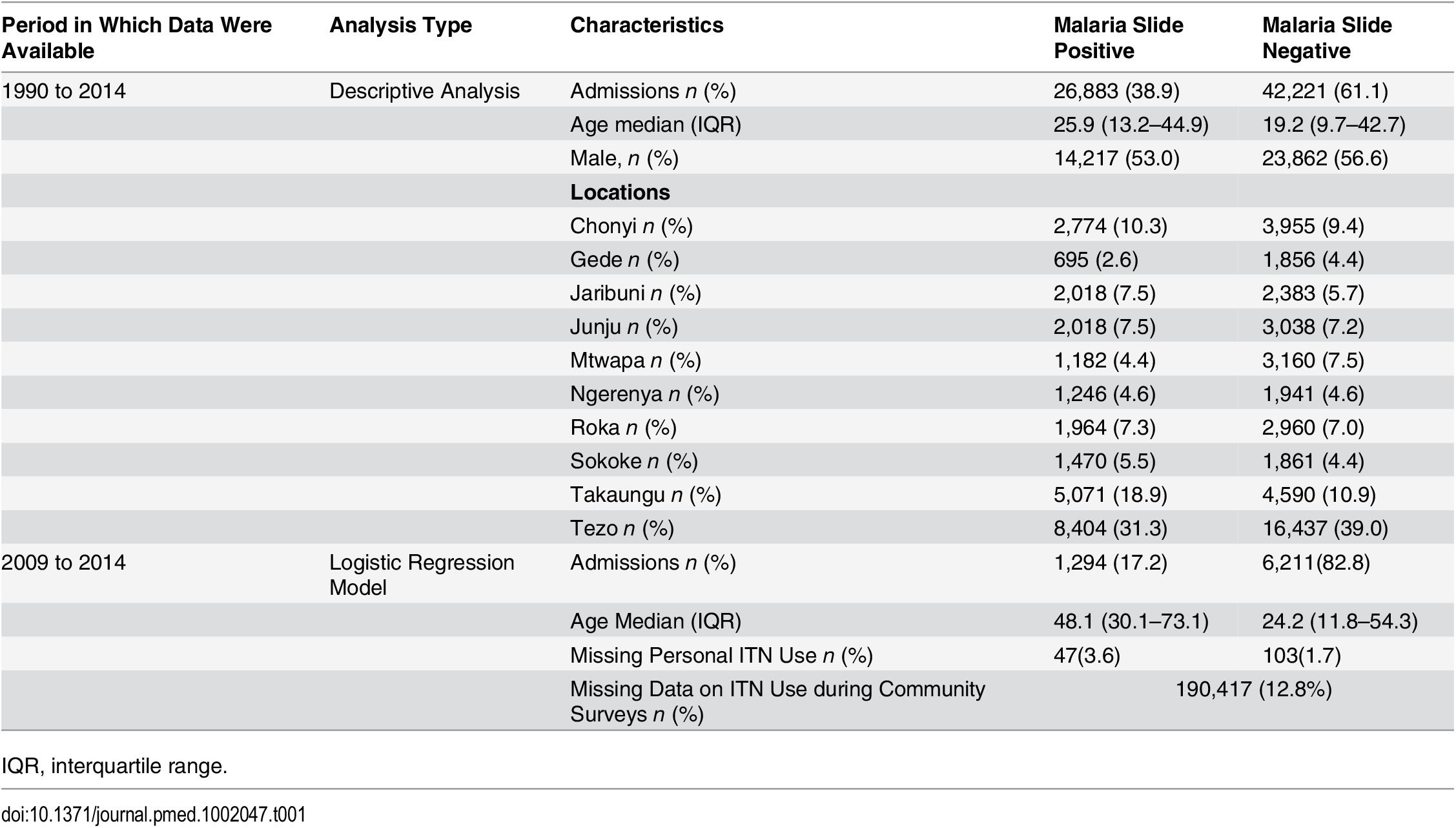 Characteristics of the study population.