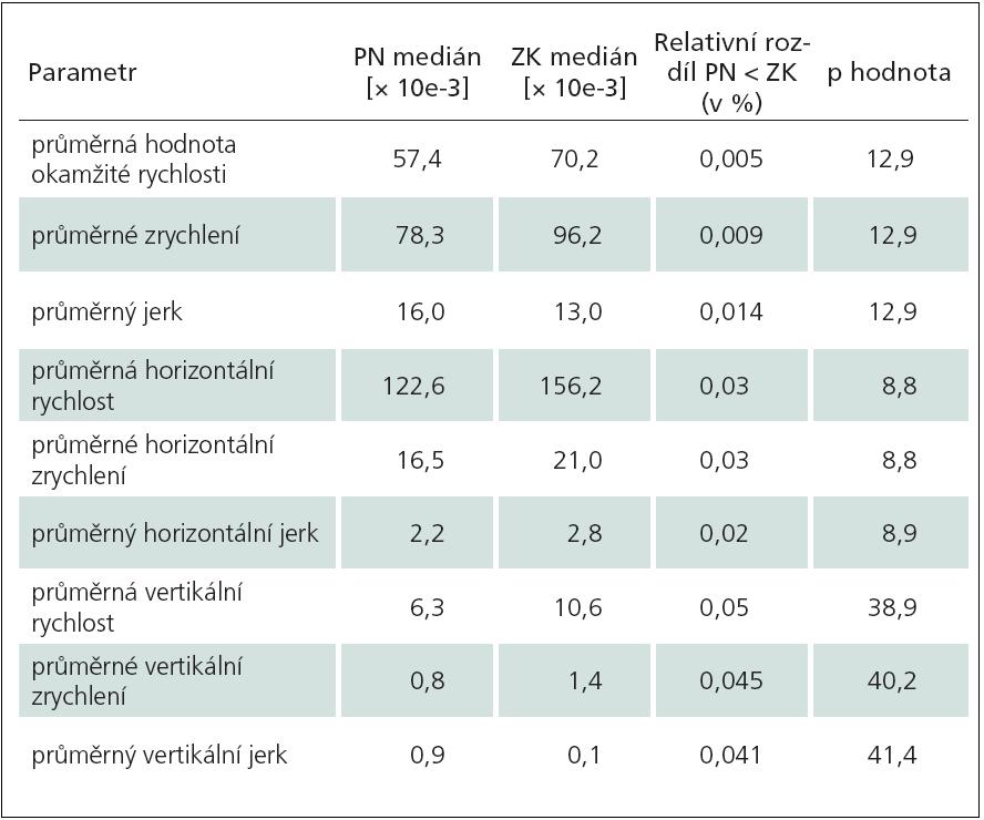 """Tab. 2c) Opisování slova """"lektorka"""" (ZK vs PN)."""