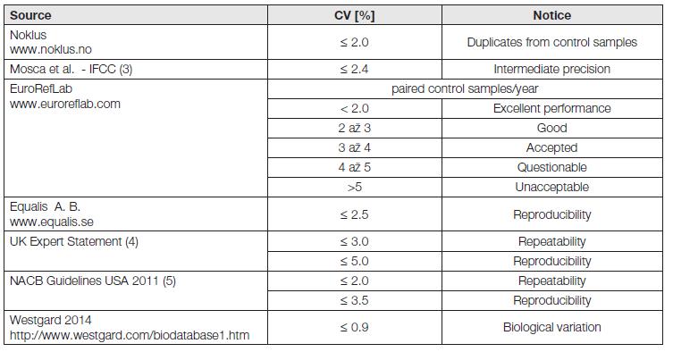 Required precision in HbA<sub>1c</sub> measurement