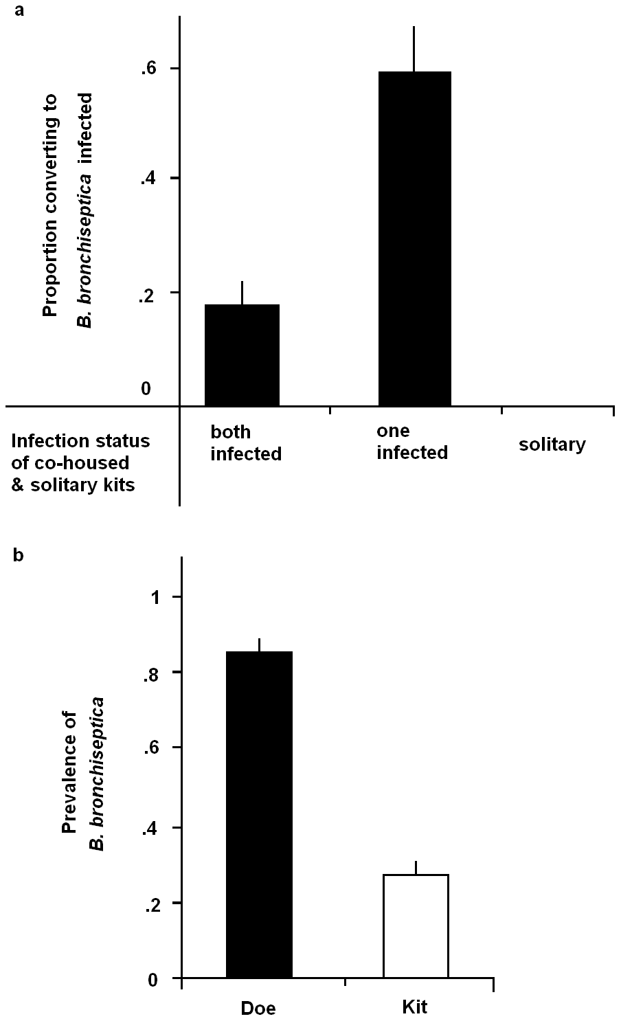 Sibling and maternal infection routes.