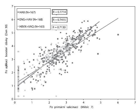 Korelace mezi koncentrací anti-HBs protilátek (log titry) po primovakcinaci (Měsíc 7) a po aplikaci booster dávky (Den 30) Fig. 4. Correlation between the anti-HBs antibody levels (log titres) after the primary vaccination (Month 7) and after the booster dose (day 30)