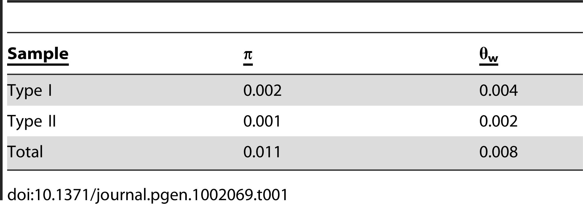 Summary of diversity indices for <i>ATMYC1.</i>