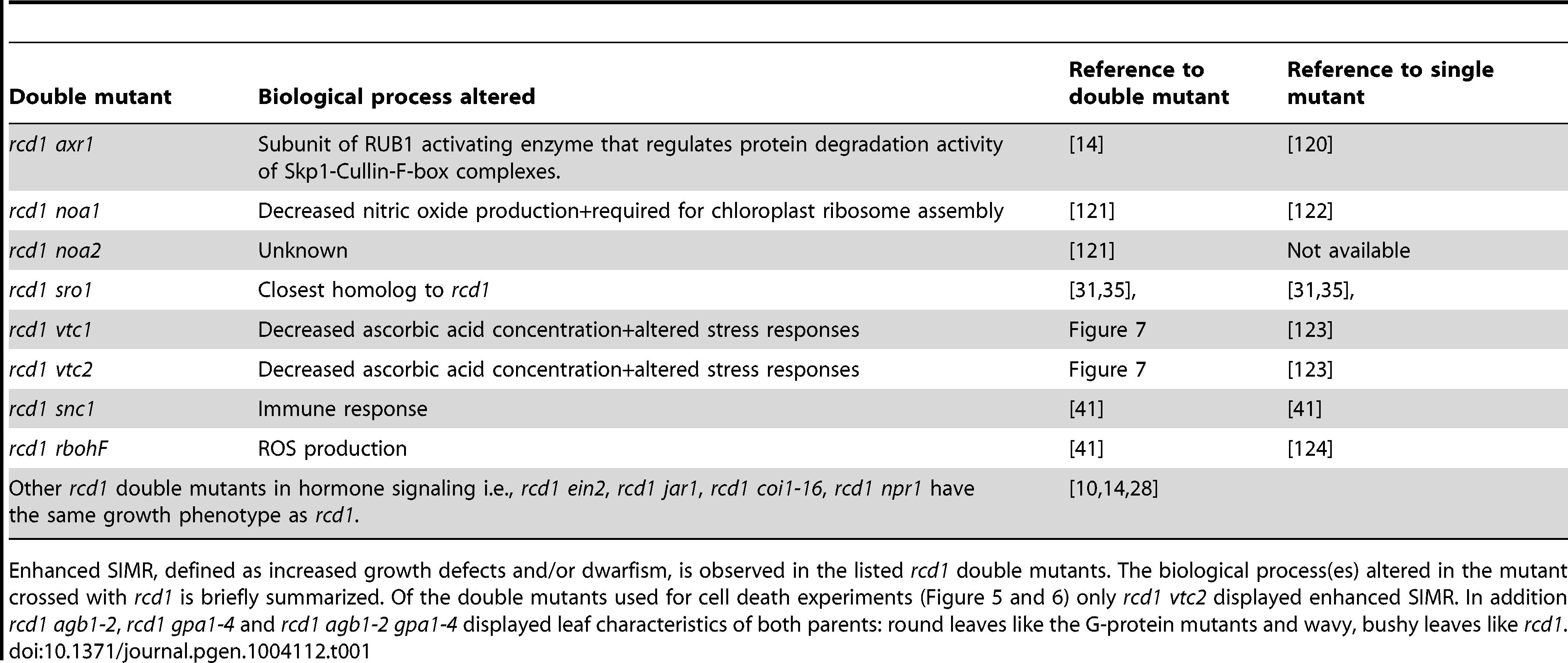 Enhanced SIMR in <i>rcd1</i> double mutants.