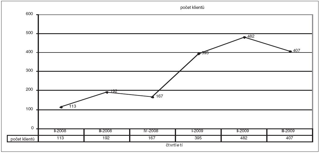 Počet klientů za jednotlivá čtvrtletí II-2008 až III-2009, ošetřených interními nemocničními duchovními