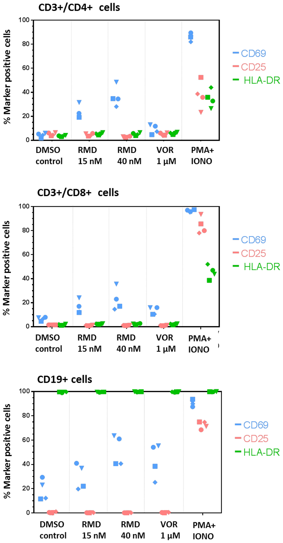 RMD does not induce global activation of immune cell subsets.