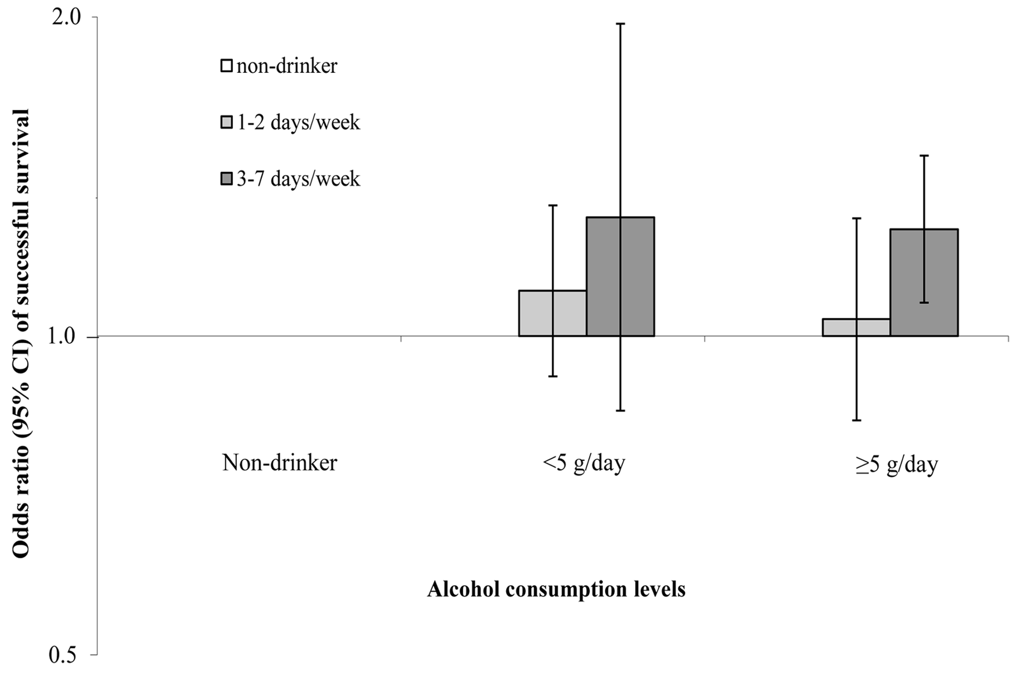 Joint effects of alcohol intake levels and drinking pattern on odds of successful ageing.
