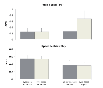 Fig. 4: Peak speed and speed metric values (group mean + standard deviation) in the four environment conditions (haptic and visual feedback).