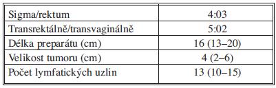 Parametry tumoru Tab 2: Tumor parameters
