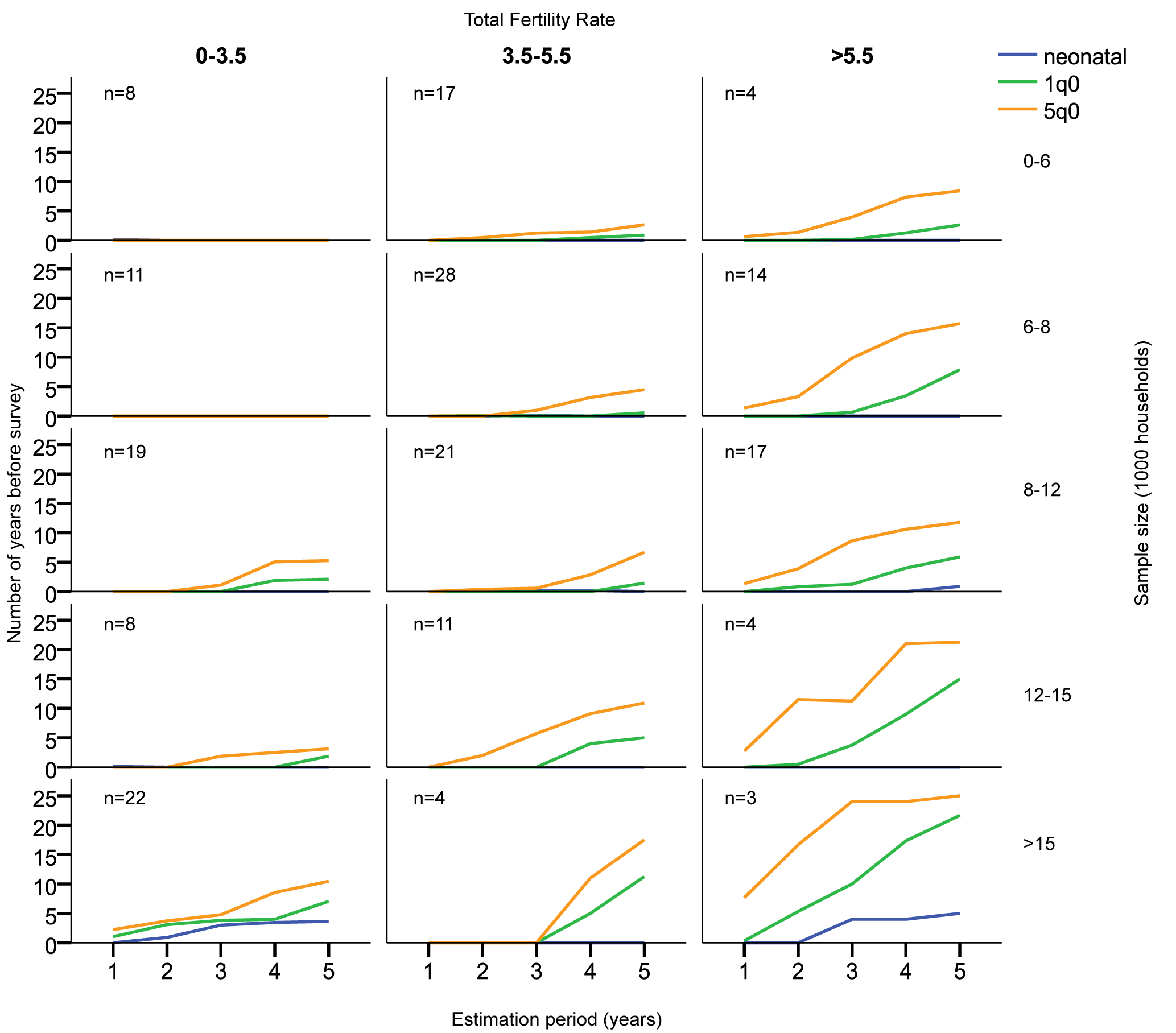 Mean number of contiguous years before survey allowing estimates with coefficient of variation less than 5%, by sample size, estimation period, and total fertility rate (births per woman).