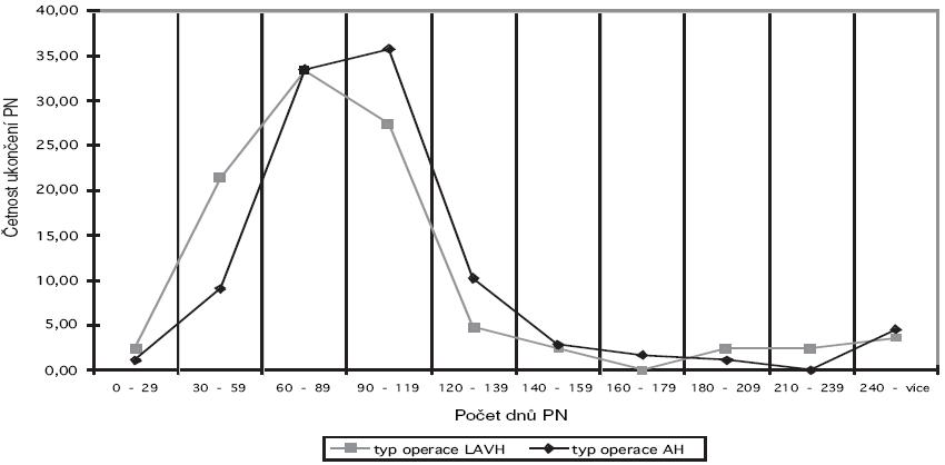 Porovnání ukončených PN a typu operace v procentech