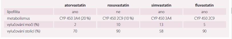 Farmakokinetické vlastnosti nejčastěji užívaných statinů, riziko interakcí [11].