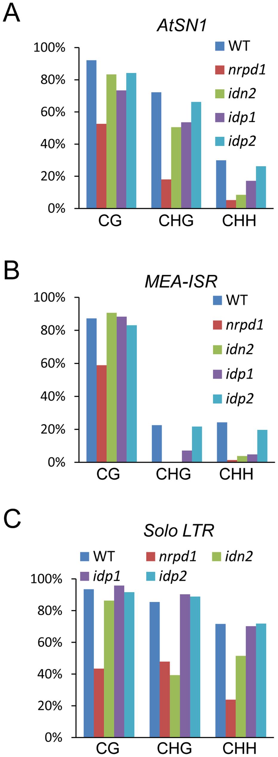 Effect of <i>idp1</i> and <i>idp2</i> on DNA methylation.