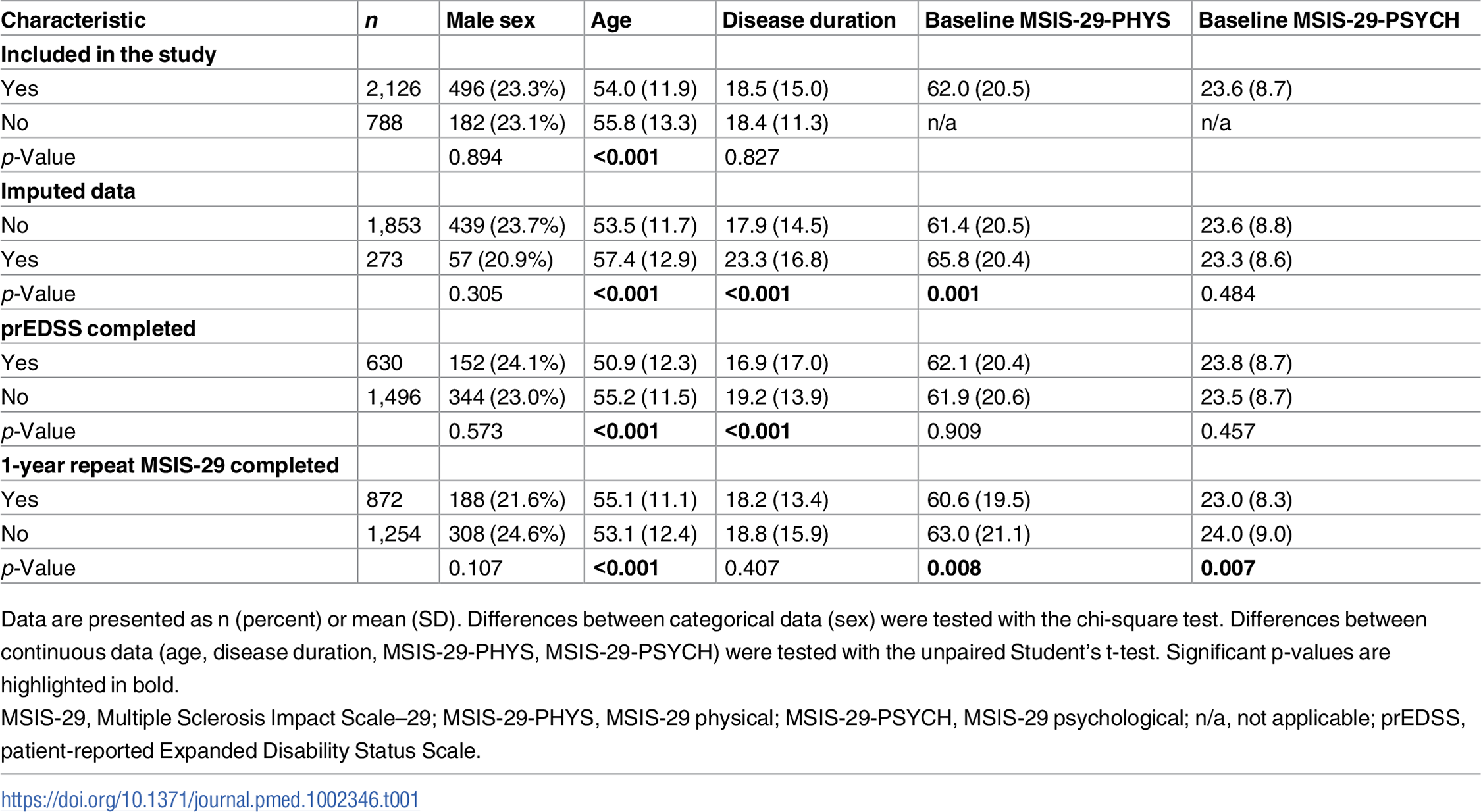 Differences in baseline characteristics between those included and those not included in the study, those with and without imputed data, those with and without prEDSS data, and those with and without longitudinal MSIS-29 data.