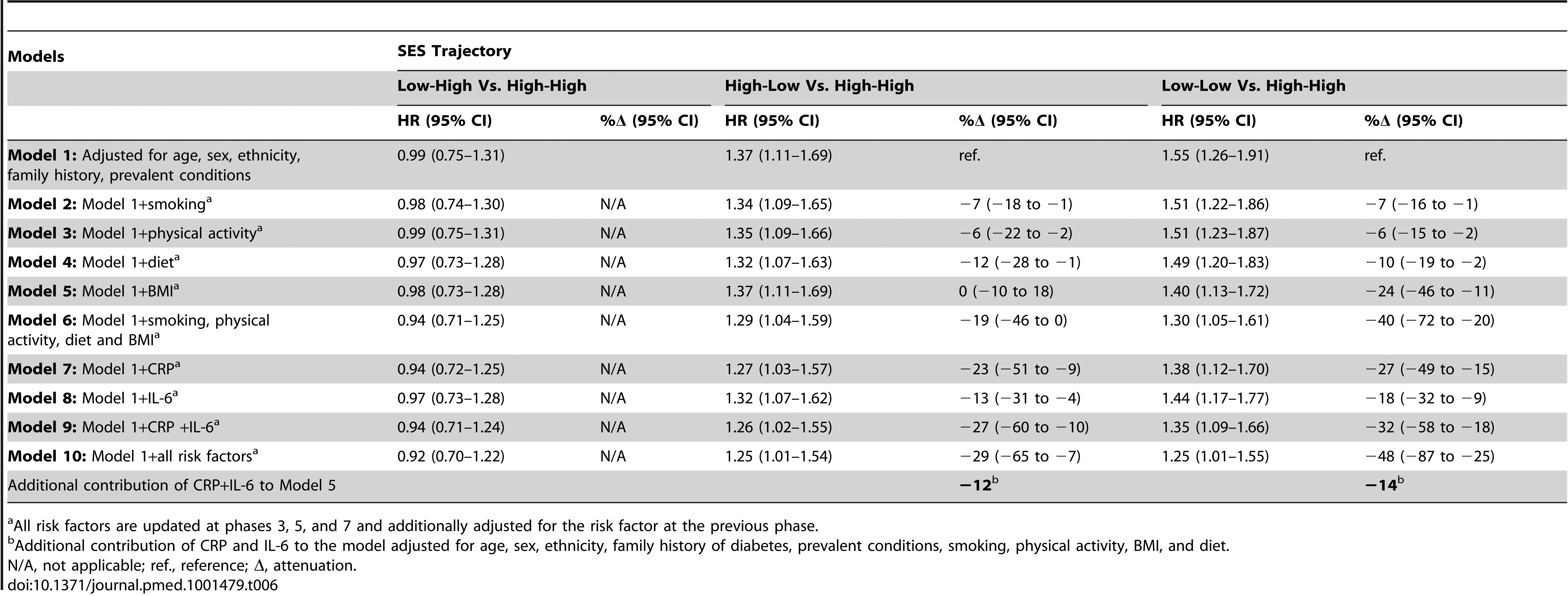 Hazard ratios (95% CI) for the association of lifecourse socioeconomic trajectories with type 2 diabetes incidence (<i>n</i>=6,387; 731 incident diabetes cases).