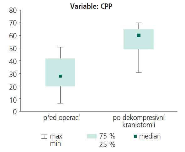 Měření CPP – hodnoty před operací a po operaci.
