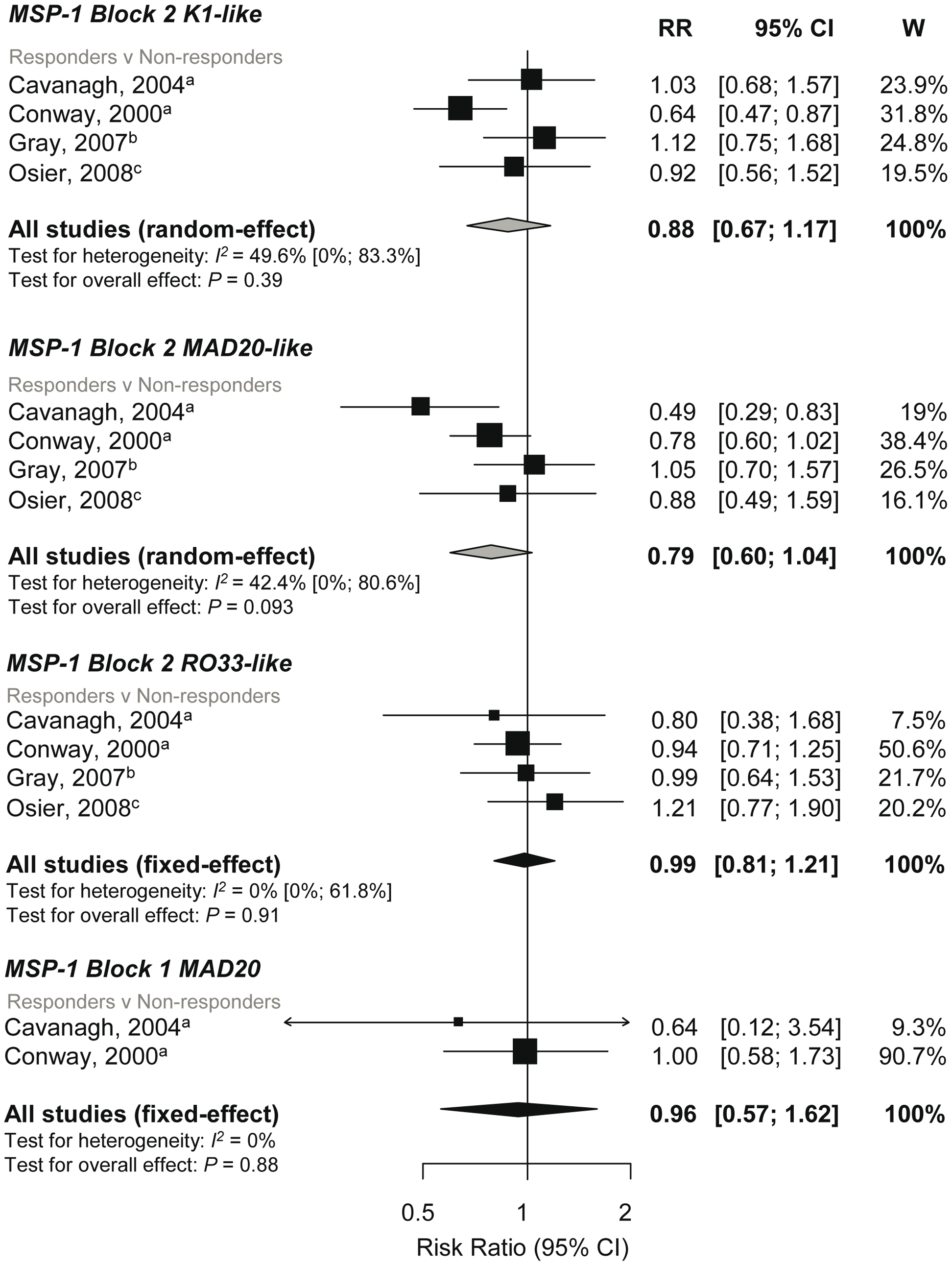 Forest plot of the association of MSP-1 block 2 and block 1 responses with incidence of symptomatic <i>P. falciparum</i> malaria.