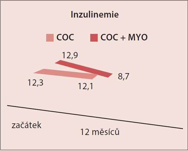 Vývoj inzulinemie (p < 0,05)