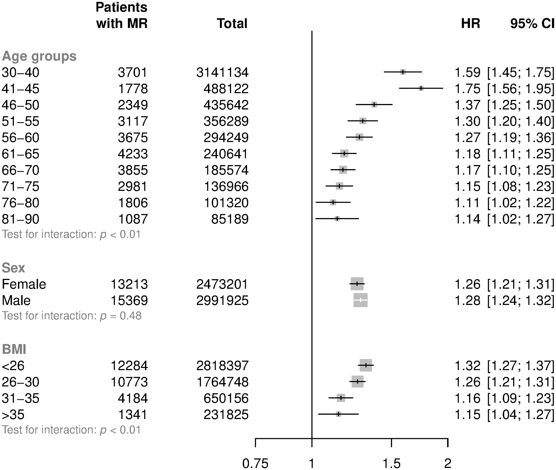 HRs for mitral regurgitation per 20 mmHg higher usual SBP by age, sex, and BMI categories.