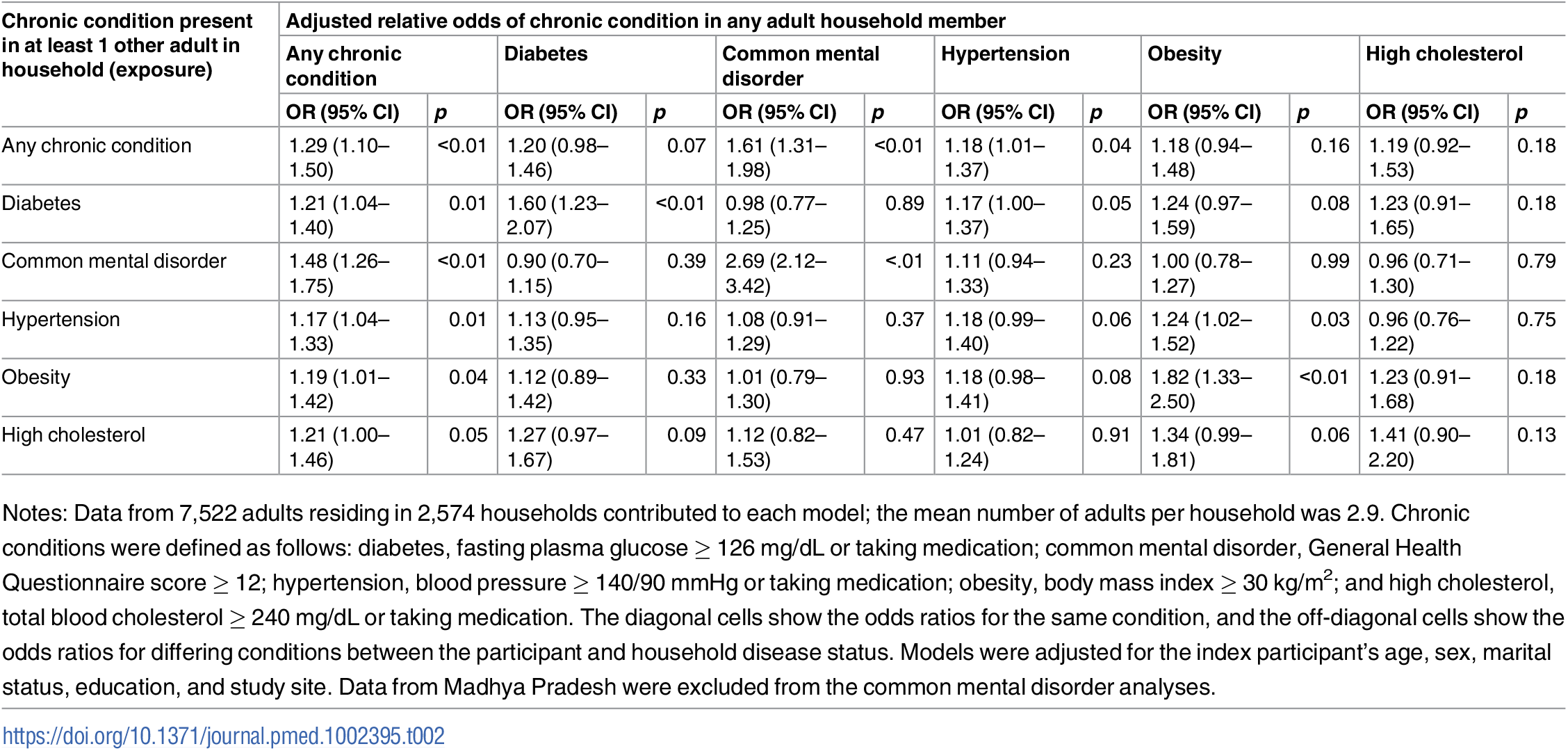 Adjusted association between living with someone with a given chronic condition and having that same or another chronic condition (<i>n</i> = 7,572).