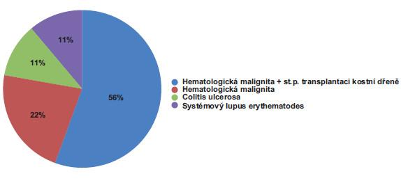 Základní onemocnění pacientů a příčina imunodeficitu