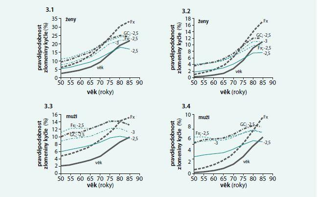 Závislost mezi věkem a pravděpodobností prodělat v dalších 10 letech hlavní nízkotraumatickou zlomeninu n ebo zlomeninu v oblasti kyčle u žen (3.1 a 3.2) a u mužů (3.3 a 3.4).