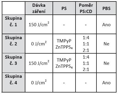 Tabulka znázorňuje rozdělení vzorků pro aplikaci aPDT. Skupina č. 1 zastupuje pozitivní kontrolu, skupina č. 2 slouží pro vyloučení cytotoxicity, skupina č. 3 je popsaná pro standardně provedenou aPDT a skupina č. 4 zastupuje negativní kontrolu.