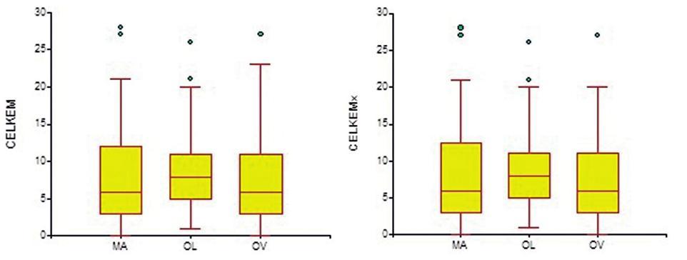 Porovnání shody v hodnocení škálou SOS-CZ sestrou A i B mezi jednotlivými nemocnicemi