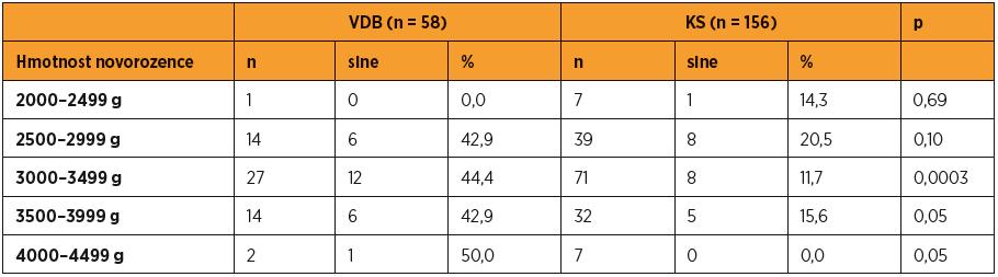 """Porovnání porodů """"sine"""" mezi skupinami VDB a KS ve váhových kategoriích novorozenců"""