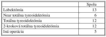 Rozsah predchádzajúcich operácii Tab. 1. Extent of previous surgeries