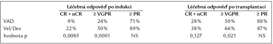 Porovnání léčebných odpovědí po indukci a autologní transplantaci v rameni s konvenční léčbou a Velcade.