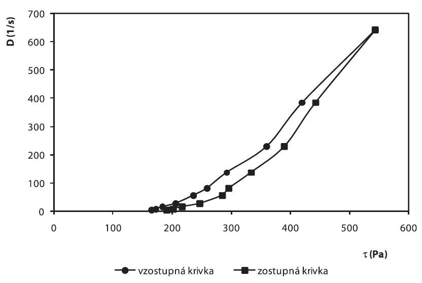 Toková krivka hydrogélu vzorky č. 7 po 28 dňoch