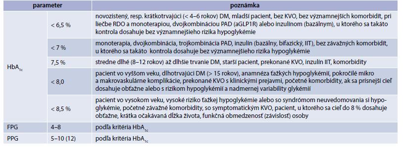 Tab. Kritériá a odporúčané hodnoty parametrov glykemickej kontroly podľa konkrétneho stavu pacienta