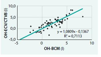 Korelace hodnot OH u neselektivní skupiny pacientů HDS Strahov stanovených metodou ECV/CTV vs věk [13]