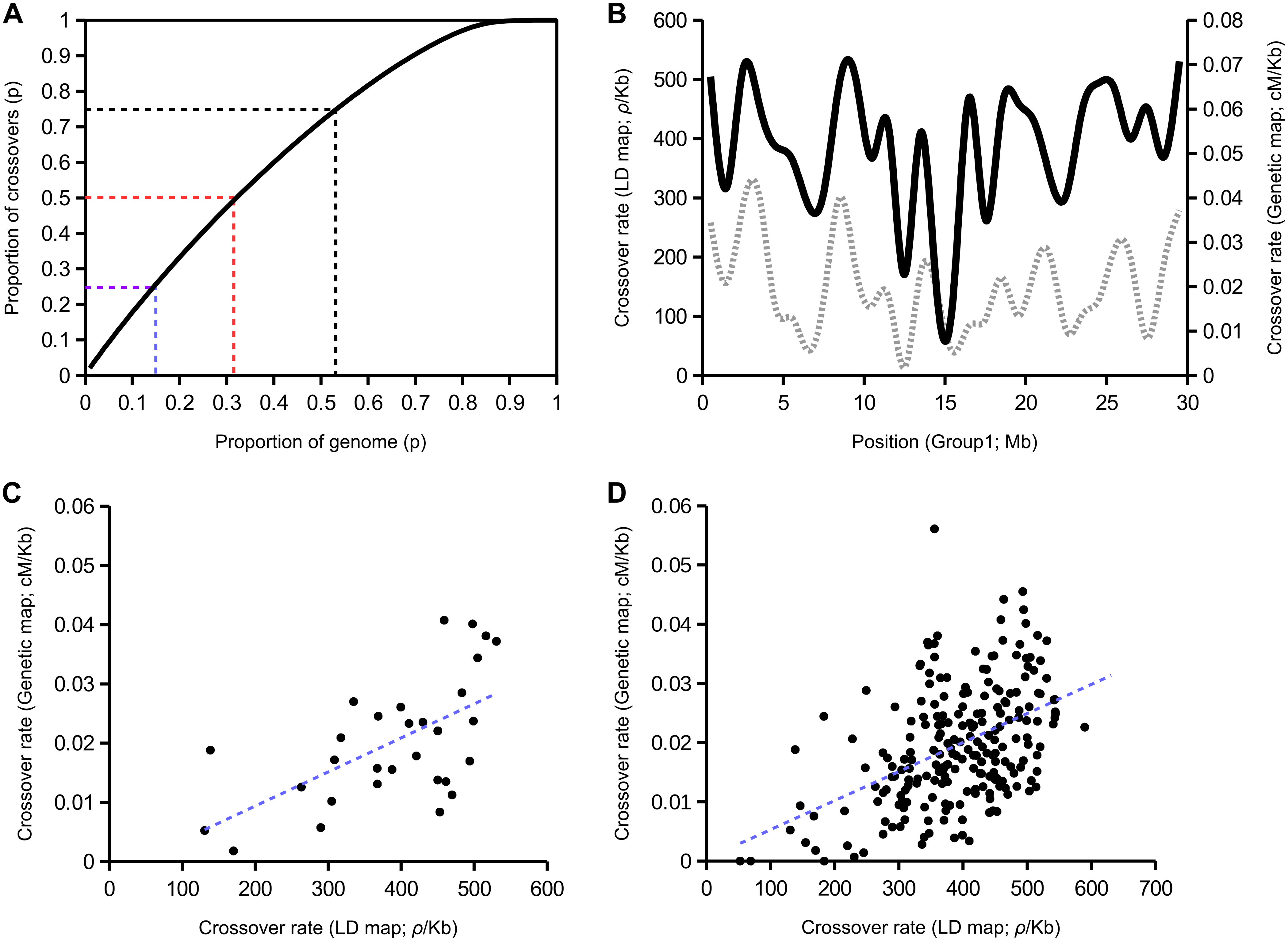 Population recombination rates inferred from linkage disequilibrium among SNPs using LDHAT in comparison with a genetic map [<em class=&quot;ref&quot;>3</em>].