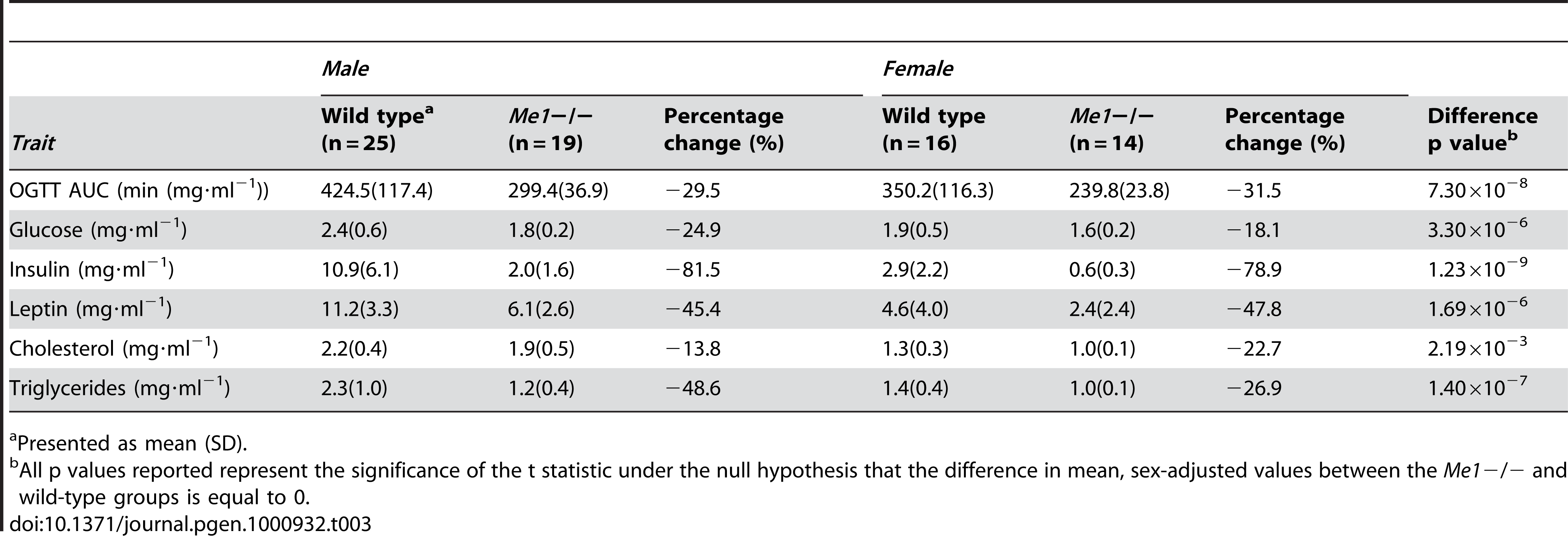 Comparison of metabolic traits between Me1−/− mice and wild-type controls.