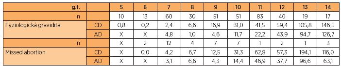 Nomogramy objemů gestačních a amniových dutin