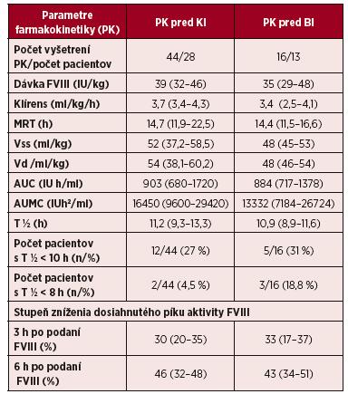 Predoperačné vyšetrenie farmakokinetiky u pacientov s hemofíliou A pred operáciami s kontinuálnou infúziou (KI) a bolusovými injekciami (BI) FVIII
