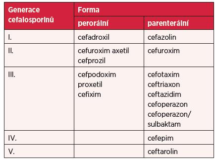 Cefalosporinová antibiotika registrovaná v České republice 2016 (15)