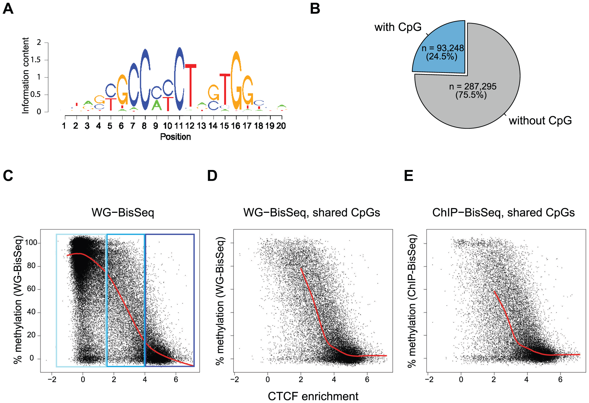 Relationship between binding strength and DNA methylation within the CTCF motif.