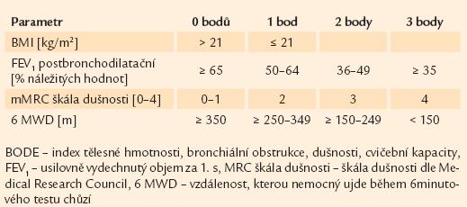 Klasický BODE index [16].
