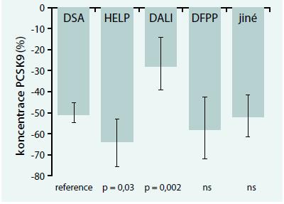 Změna koncentrace PCSK9 v závislosti na použité aferetické metodě. Upraveno podle [10]