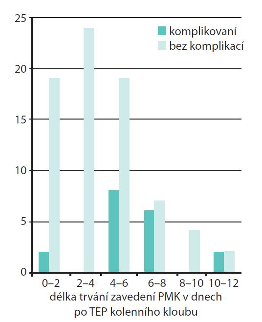 Rozložení urologických komplikací u mužů podle délky zavedení katétru po TEP kolenního kloubu