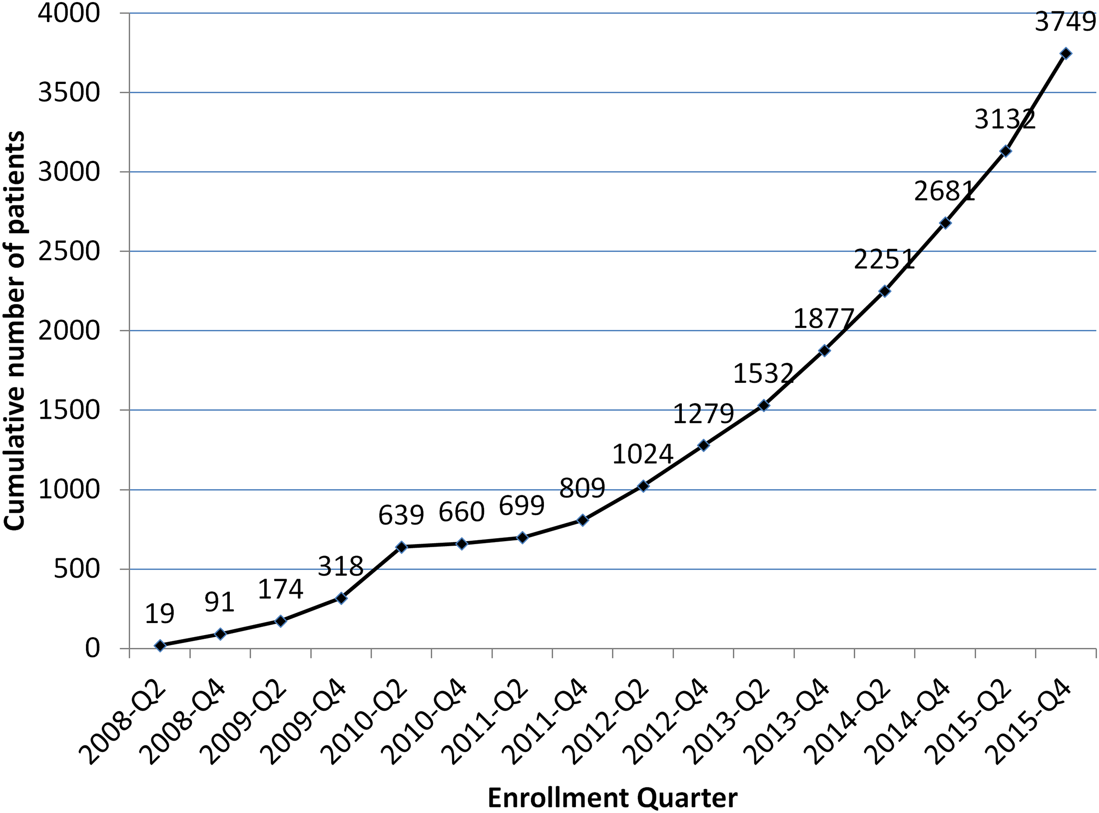 Cumulative Eugene Bell Foundation enrollment (2008–2015).
