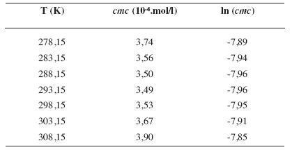 Zistené hodnoty <i>cmc</i> a ln (<i>cmc</i>) meranej látky v 2 mol/l etanolovom roztoku